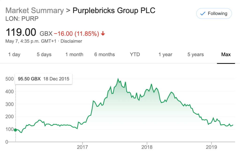 Purplebricks group launched via IPO in December 2015. The current share value is close to launch price four years later